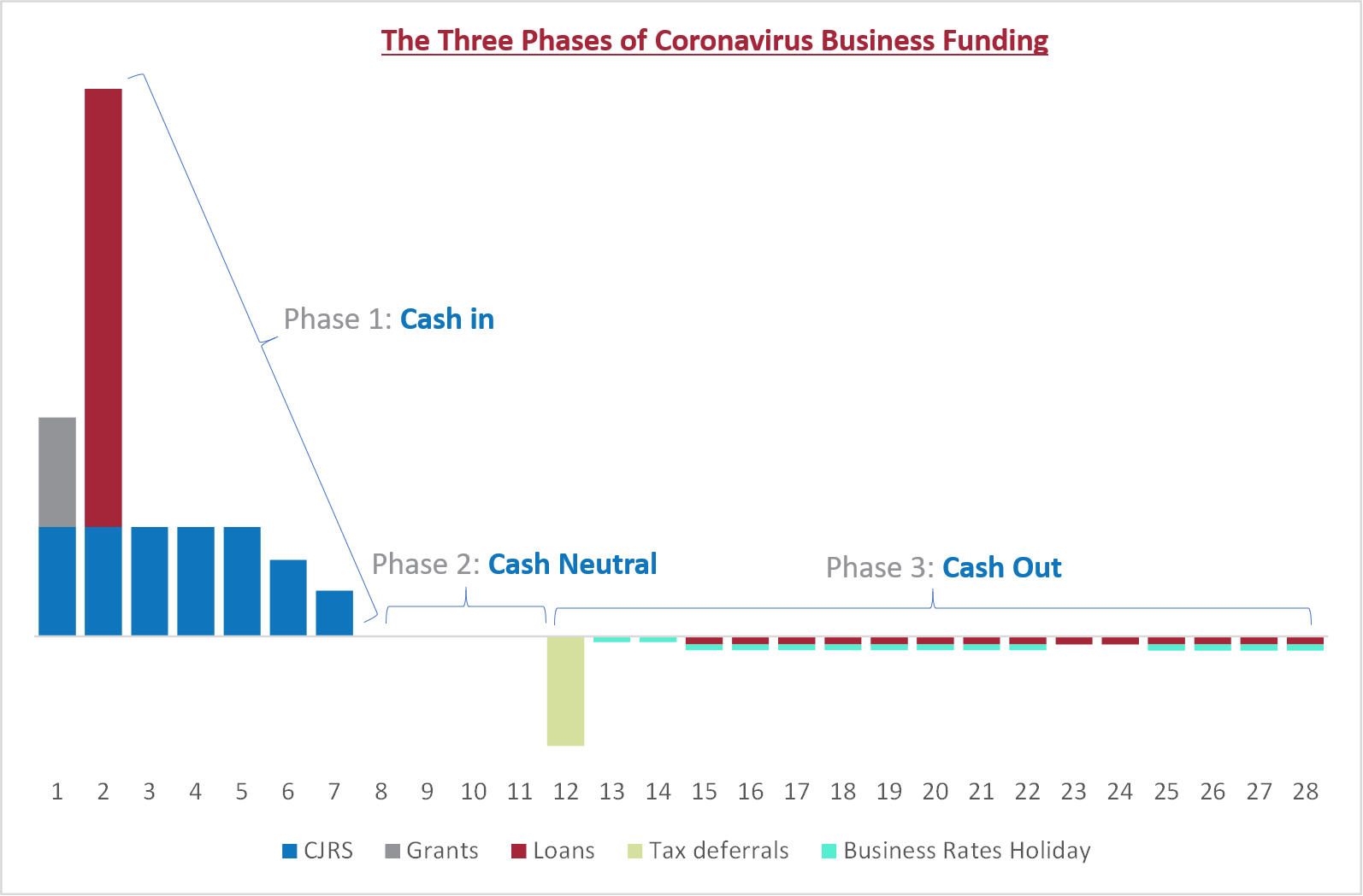 Figure 1 – 3 Phases of Business Funding v2