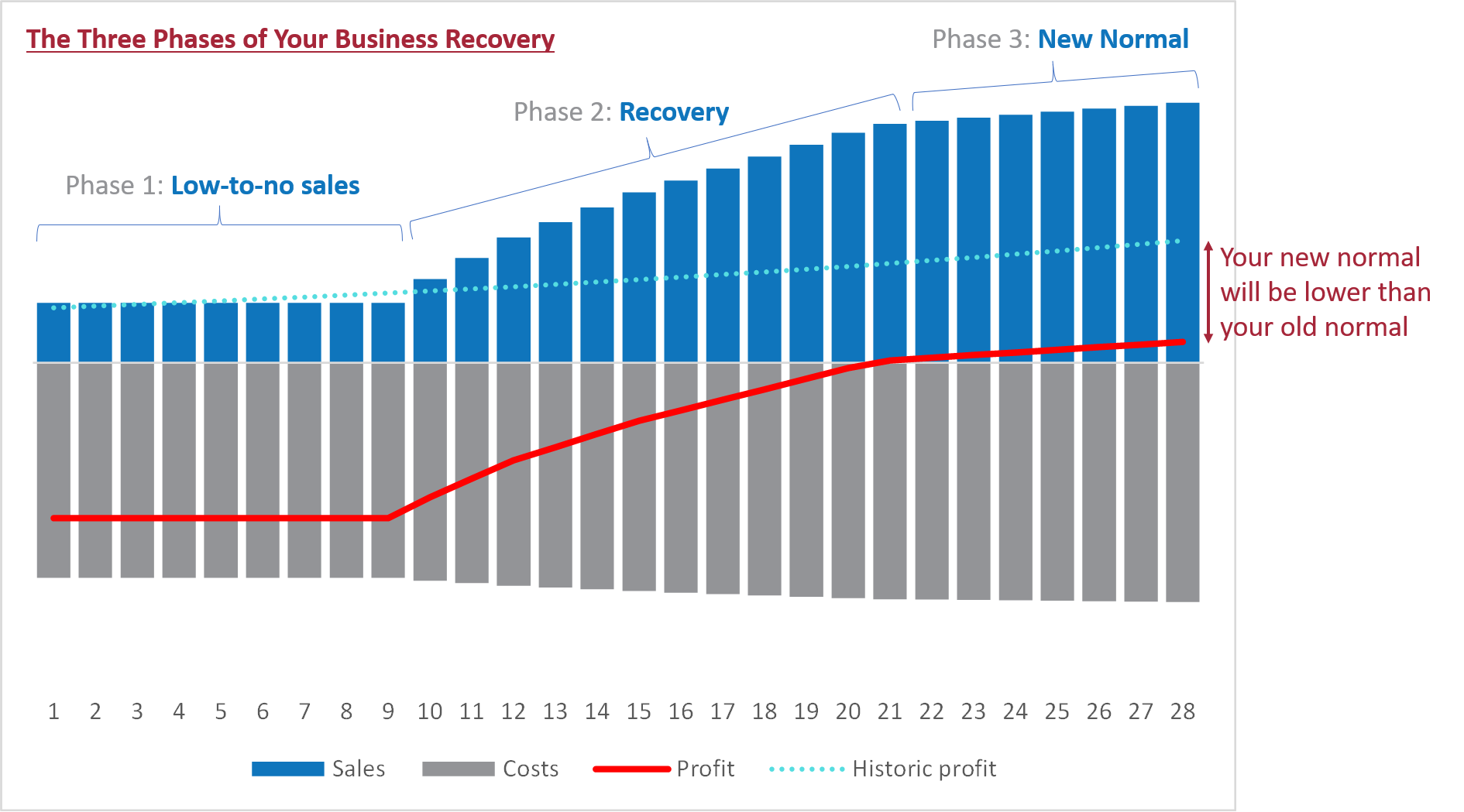 Figure 2 – 3 Phases of Business Recovery